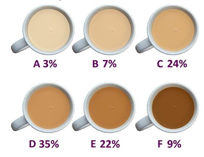 Bijna alle Britten drinken hun thee met melk. Uit onderzoek van vrijwilligersorganisatie WVRS blijkt dat ruim een derde de voorkeur heeft voor een nog vrij donkere thee met melk.