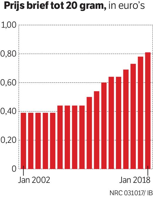 Vanaf 2011 snelle stijging
