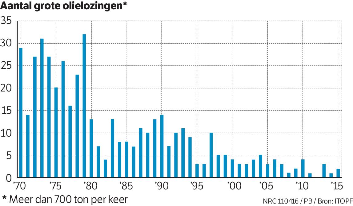 Grote olielekkages zijn sterk afgenomen
