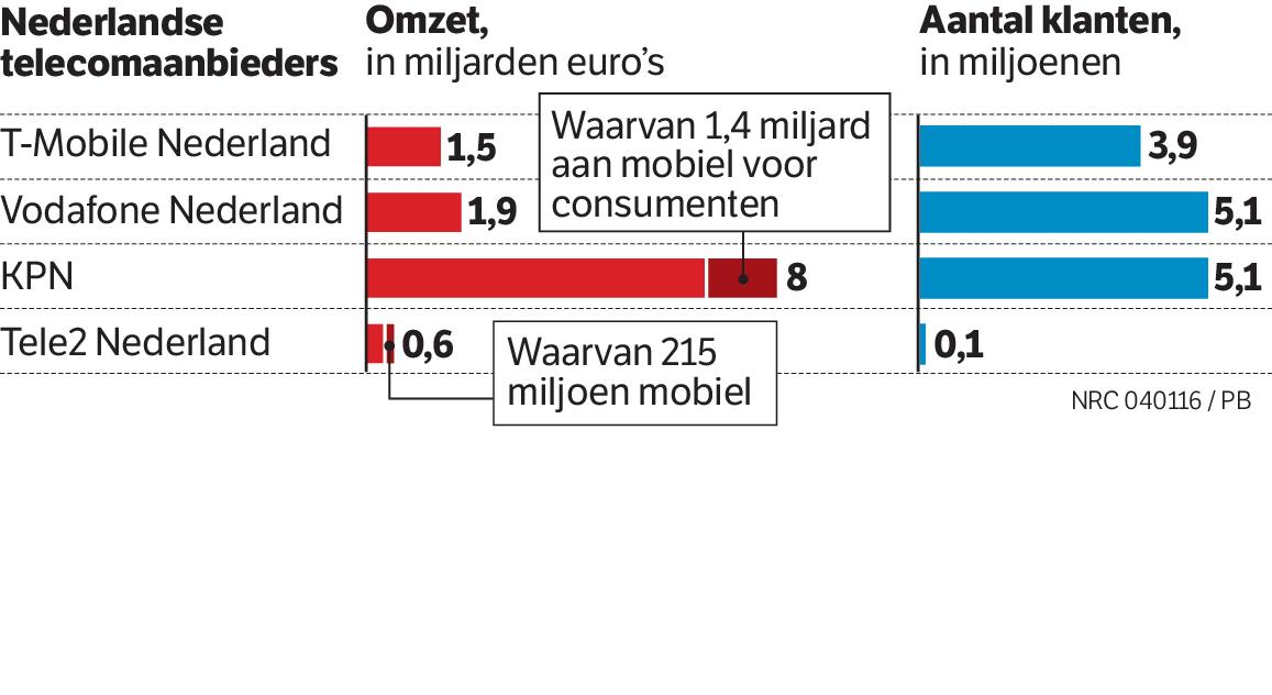'Grote drie' domineert telecommarkt
