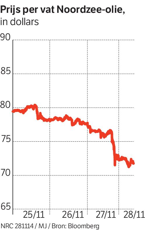 Olieprijs blijft dalen