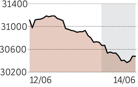 Hang Seng Index 30479 Punten 08 Nieuwe Heffingen Vs