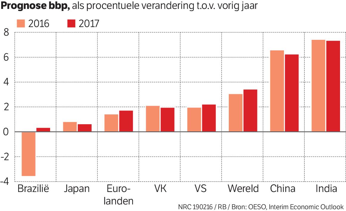 Groei in de grote industrielanden valt tegen